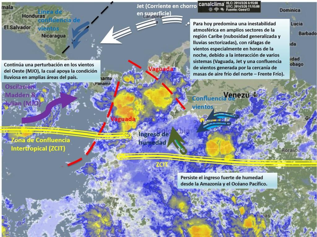 Condiciones Meteorológicas Actuales