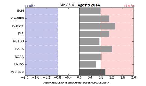 Figura 5. Ensamble de Modelos de predicción de la anomalía de la temperatura superficial del mar Fuente: Bom