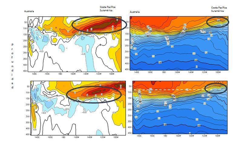 Anomalía de la Temperatura sub-superficial del Mar Mayo 2014. Derecha: Temperatura sub-superficial y profundad de la termoclina     fuente: NOAA