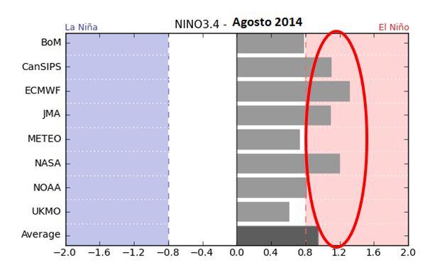 Figura 7. Ensamble de Modelos de predicción de la anomalía de la temperatura superficial del mar Fuente: Bom