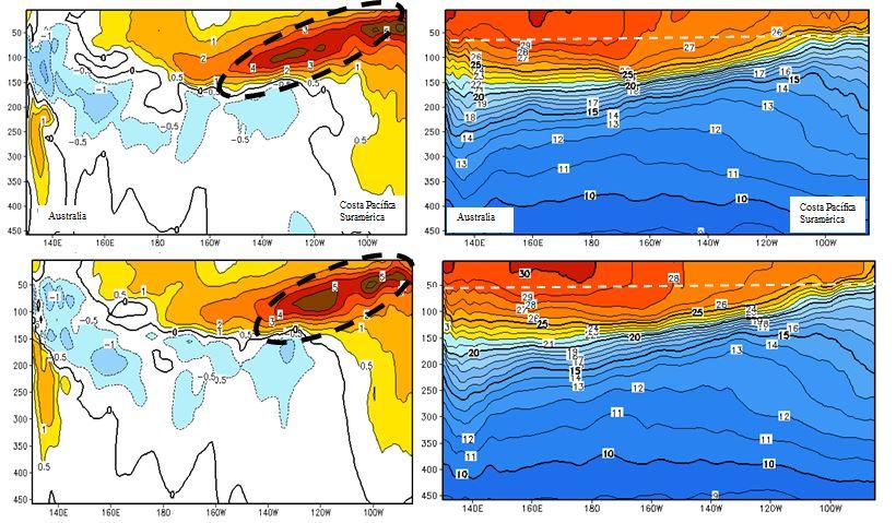 Figura 2. Superior – inferior Izquierda: Anomalía de la Temperatura sub-superficial del Mar Mayo - Junio 2014. Superior - inferior Derecha: Temperatura sub-superficial y profundad de la termoclina  Mayo - Junio 2014   fuente: NOAA
