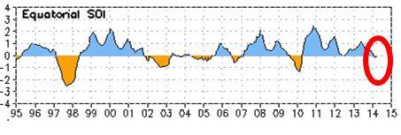 Figura 6. Índice de Oscilación del Sur – serie de tiempo 1995 a Junio 2014.  Fuente: NOAA