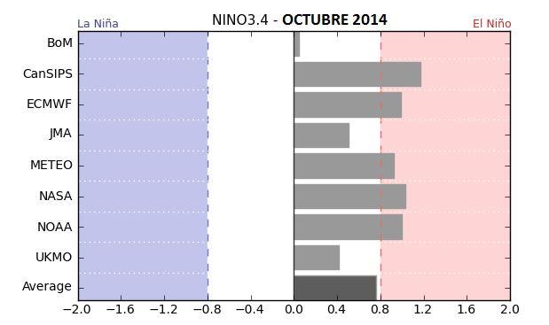 Figura 2. Ensamble de Modelos de predicción de la anomalía de la temperatura superficial del mar a Octubre de 2014. Fuente: Bom