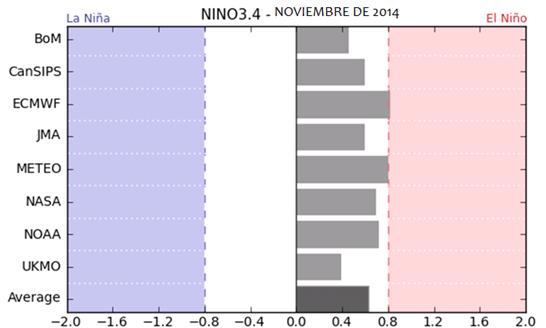 Figura 2. Ensamble de Modelos de predicción de la anomalía de la temperatura superficial del mar Noviembre 2014 Fuente: Bom
