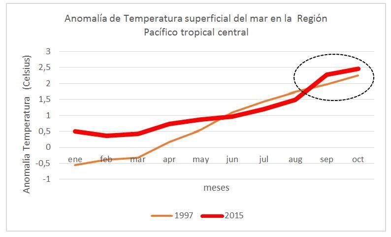 Gráfico 1: Anomalía de Temperatura superficial del mar en la región central del Pacífico tropical